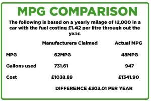 MPG comparison