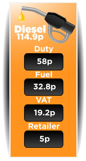uk diesel prices breakdown