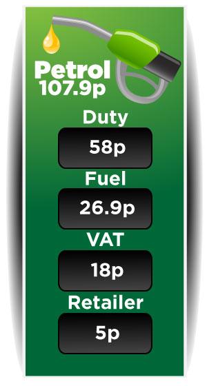 uk unleaded petrol prices breakdown